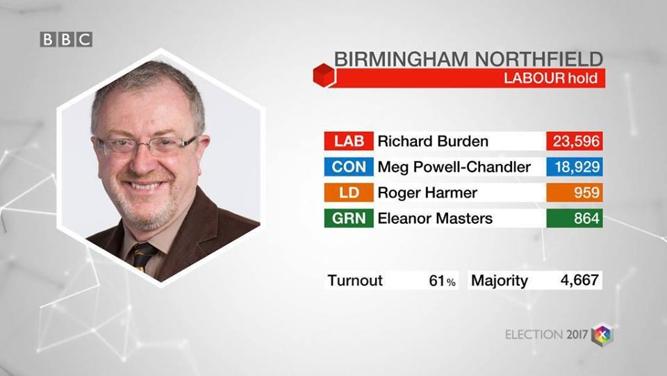 BhamNorth result